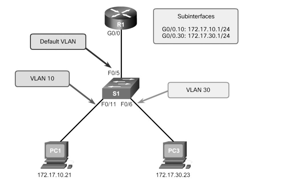 78 Scaling Networks v6 Companion Guide PC1 and router R1 interface G0/0 are configured to be on the same logical subnet, as indicated by their IPv4 address assignment.