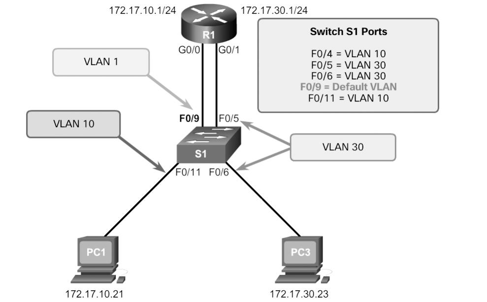 Chapter 2: Scaling VLANs 81 The top highlighted area reveals that port F0/4 on switch S1 is in access mode. It should be in trunk mode.
