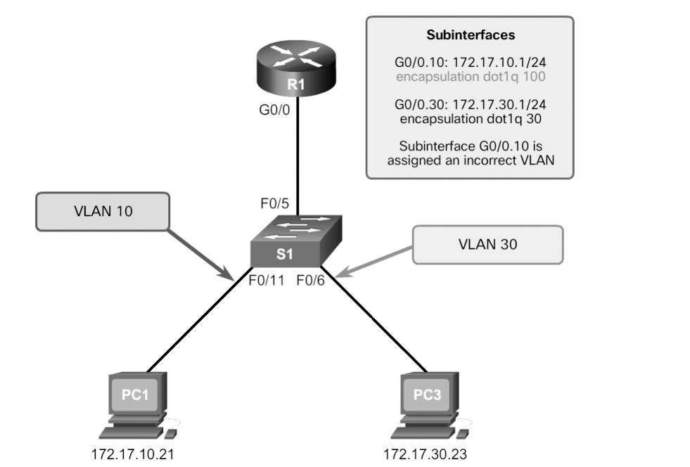 82 Scaling Networks v6 Companion Guide Verify Routing Configuration (2.2.1.5) With router-on-a-stick configurations, a common problem is assigning the wrong VLAN ID to the subinterface.
