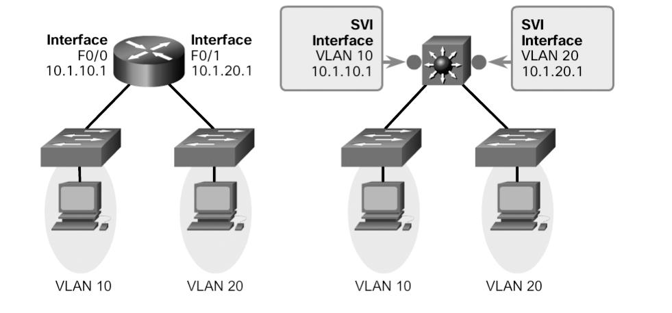 Chapter 2: Scaling VLANs 93 Figure 2-20 Switch Virtual Interface By default, an SVI is created for the default VLAN (VLAN 1) to permit remote switch administration.