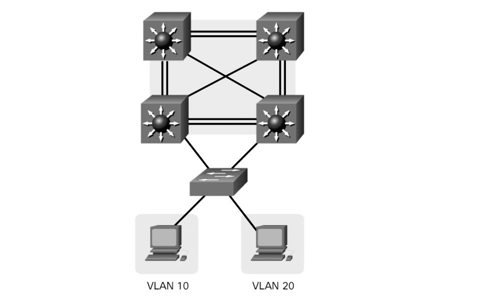 94 Scaling Networks v6 Companion Guide It is not limited to one link. Layer 2 EtherChannels can be used between the switches to get more bandwidth.