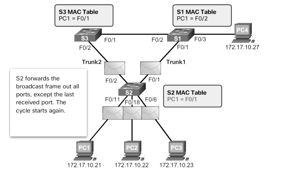 Chapter 3: STP 111 Figure 3-2 MAC Database Instability Example A host caught in a network loop is not accessible to other hosts on the network.