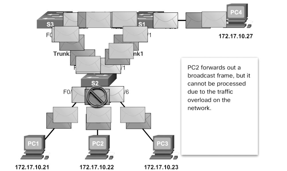 112 Scaling Networks v6 Companion Guide The following sequence of events demonstrate the broadcast storm issue: 1. PC1 sends a broadcast frame out onto the looped network. 2.