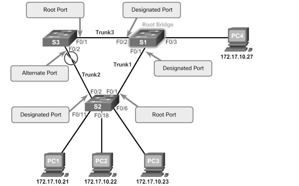 118 Scaling Networks v6 Companion Guide Figure 3-7 STP Algorithm RSTP Port Roles When the STA has determined which paths are most desirable relative to each switch, it assigns port roles to the