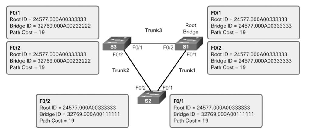 124 Scaling Networks v6 Companion Guide The output generated identifies the root BID as 24577.000A0033003, with a root path cost of 19.