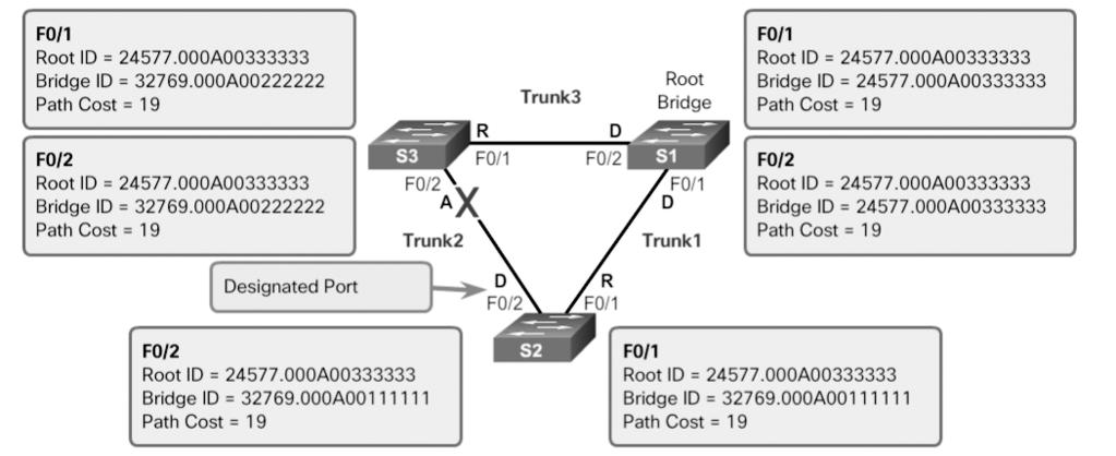Chapter 3: STP 127 Figure 3-17 Port Role Decisions: Step 7 Designated and Alternate Ports (3.1.2.6) When determining the root port on a switch, the switch compares the path costs on all switch ports participating in the spanning tree.