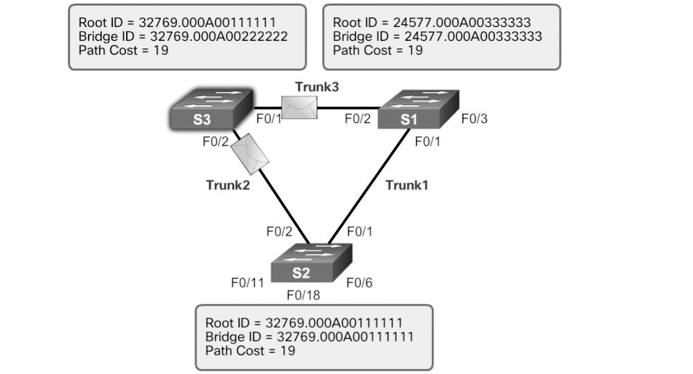 134 Scaling Networks v6 Companion Guide Figure 3-23 The BPDU Process: Step 4 In Figure 3-24, S2 receives the BPDU from S3 and discards it after verifying that the root ID in the BPDU matches its
