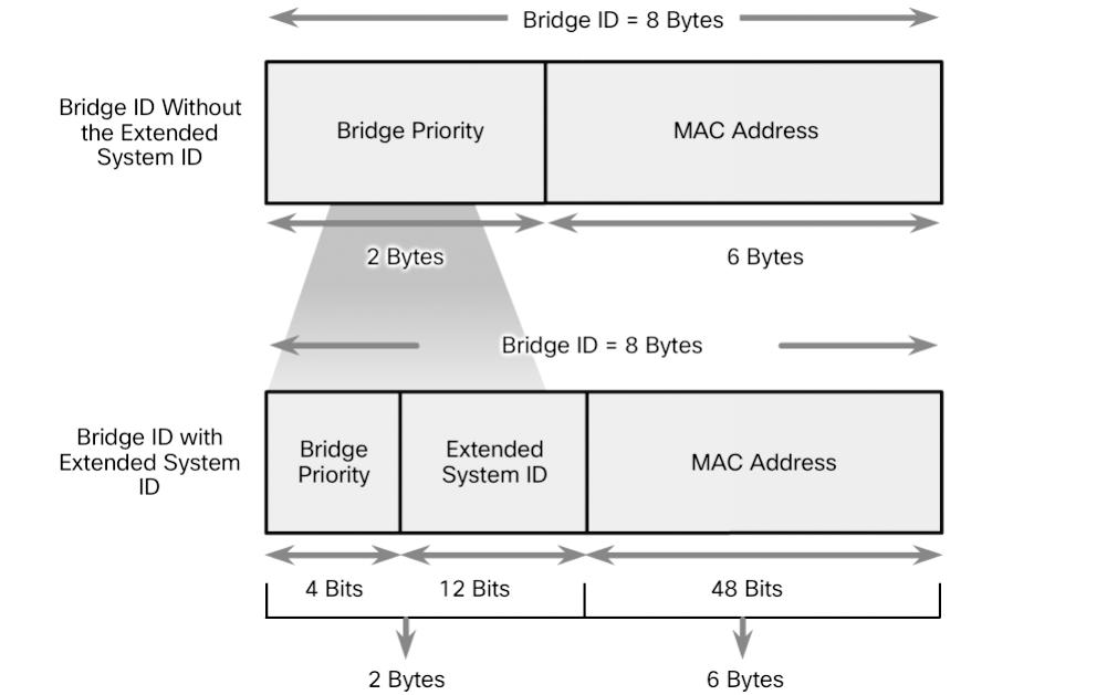 138 Scaling Networks v6 Companion Guide Figure 3-29 BID Fields The extended system ID value is a decimal value added to the bridge priority value in the BID to identify the priority and VLAN of the