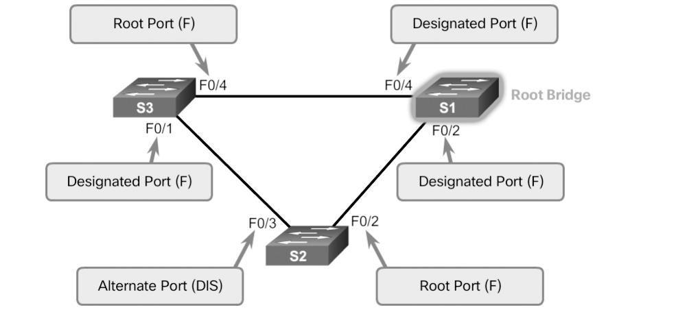 148 Scaling Networks v6 Companion Guide Rapid PVST+ (3.2.3) The focus of this topic is on how Rapid PVST+ operates. Overview of Rapid PVST+ (3.2.3.1) RSTP (IEEE 802.