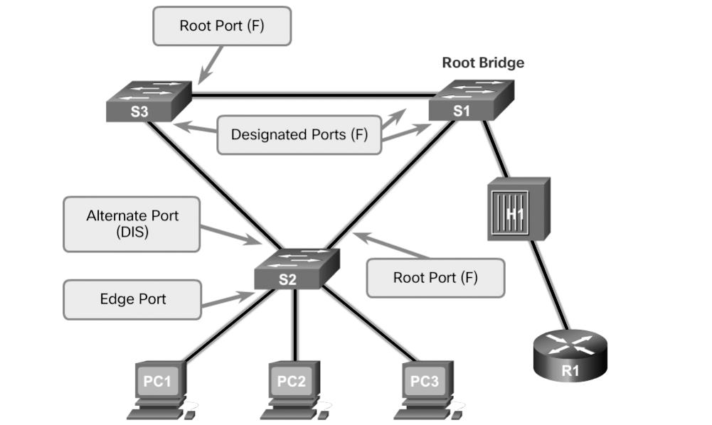 152 Scaling Networks v6 Companion Guide Link Types (3.2.3.4) The link type provides a categorization for each port participating in RSTP by using the duplex mode on the port.