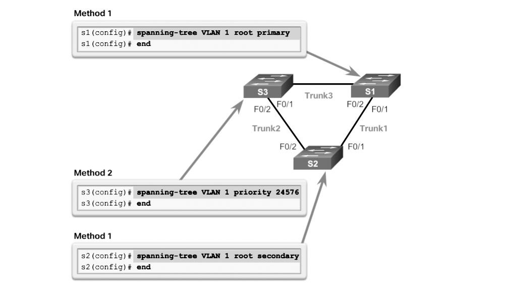 Chapter 3: STP 155 Method 2 Another method for configuring the bridge priority value is by using the spanningtree vlan vlan-id priority value global configuration mode command.