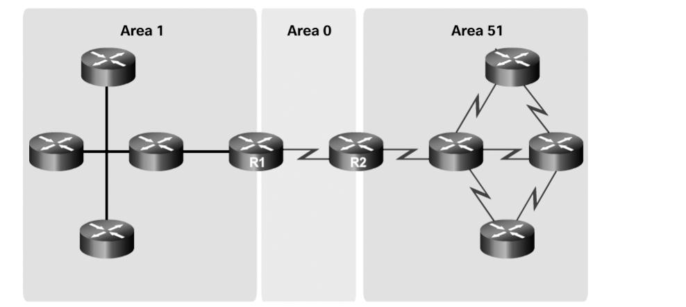 16 Scaling Networks v6 Companion Guide Figure 1-15 Multiarea OSPF Another popular routing protocol for larger networks is EIGRP.