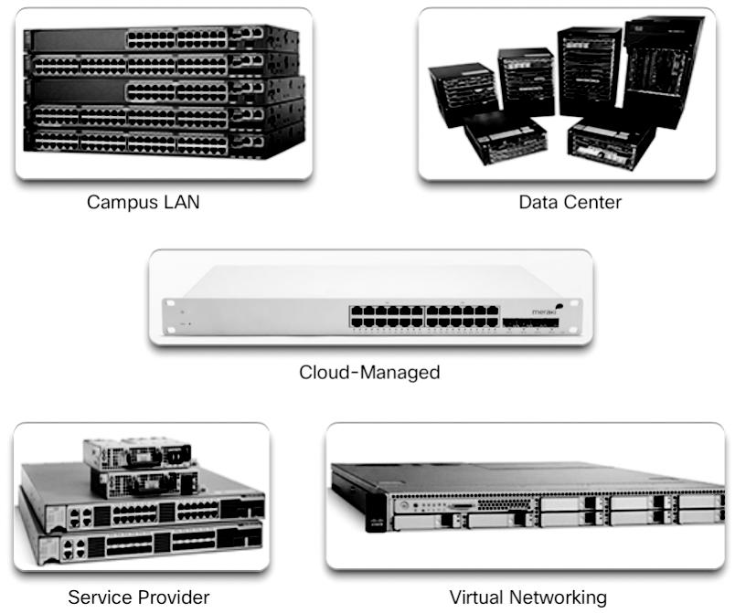 18 Scaling Networks v6 Companion Guide Figure 1-17 Switch Platforms Cloud-managed switch The Cisco Meraki cloud-managed access switches enable virtual stacking of switches.