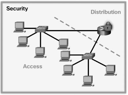As shown Figure 1-27, there are three categories of routers: Branch router Branch routers optimize branch services on a