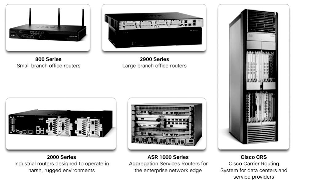 Chapter 1: LAN Design 29 Figure 1-28 A Sampling of Cisco Routers Routers can also be categorized as fixed configuration or modular.
