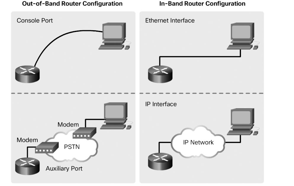 Chapter 1: LAN Design 31 Figure 1-30 In-Band versus Out-of-Band Configuration Options Out-of-band management is used for initial configuration or when a network connection is unavailable.