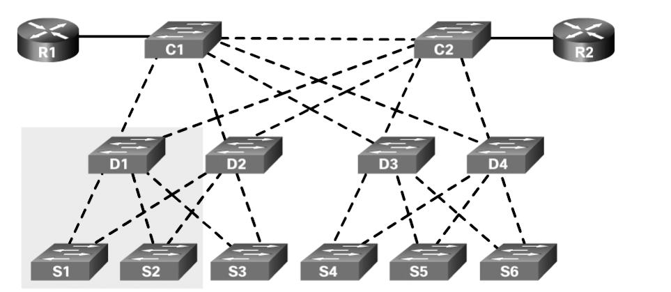Chapter 2: Scaling VLANs 49 VTP Concepts and Operation (2.1.1) VTP propagates and synchronizes VLAN information to other switches in the VTP domain.