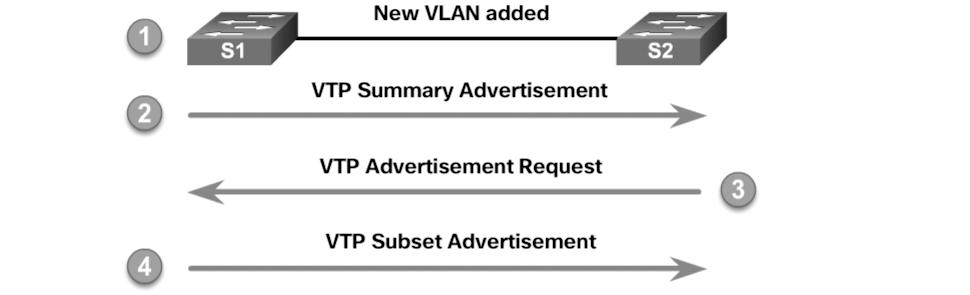 Chapter 2: Scaling VLANs 53 Figure 2-2 VTP Advertisements VTP Versions (2.1.1.4) VTP Version 1 (VTPv1) and Version 2 (VTPv2) are described in Table 2-4.