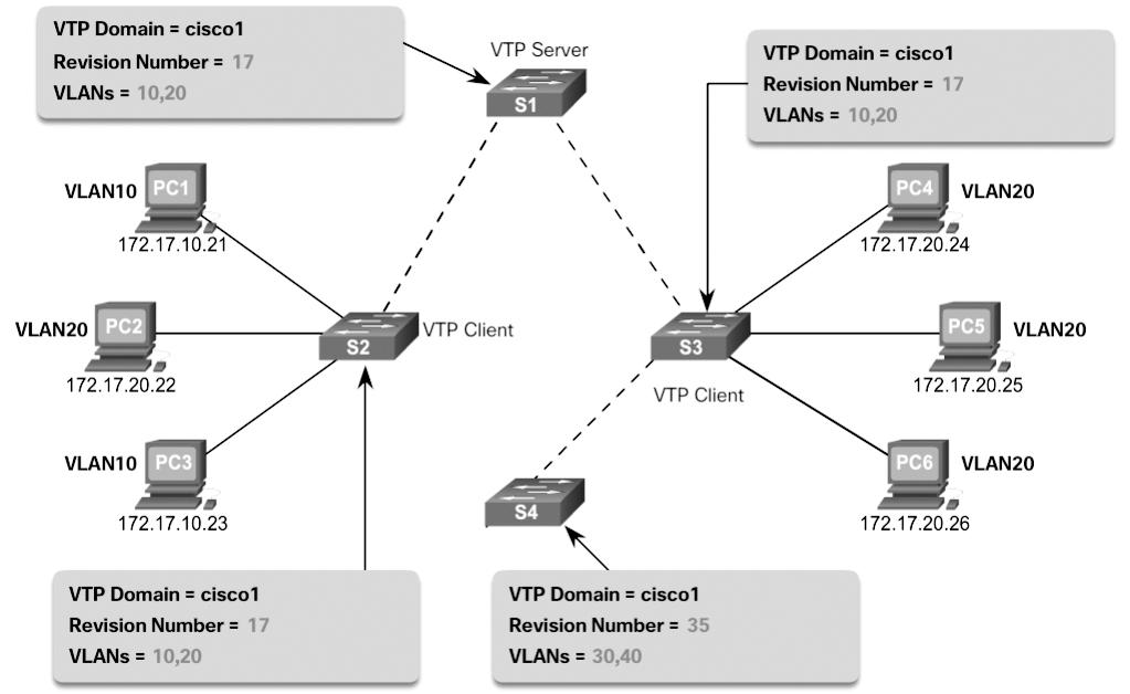 56 Scaling Networks v6 Companion Guide Figure 2-3 Incorrect VTP Configuration Revision Number Scenario A network technician adds S4 to the network to address the need for additional capacity.