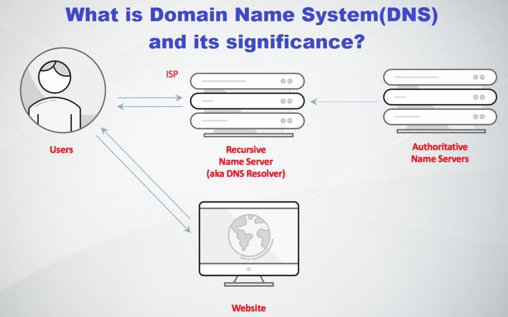 A domain name is an identification string that defines a
