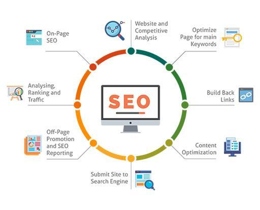 Search engine optimization is the process of improving the quality and quantity of website traffic to a website or a web page from search engines.