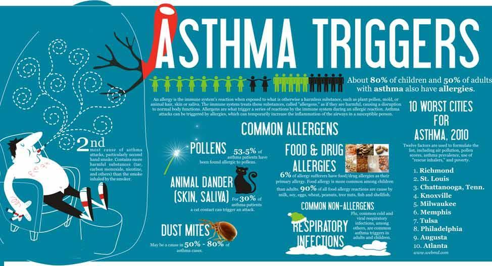 Figure 2 World Asthma Day 2016 It s Time to Control Asthma brochure WCA brought together specialists, physicians, and healthcare professionals from all over the world to share valuable scientific