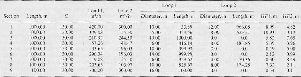 894 ALPEROVITS AND SHAMIR: DESIGN OF WATER DISTRIBUTION SYSTEMS TABLE 8«.