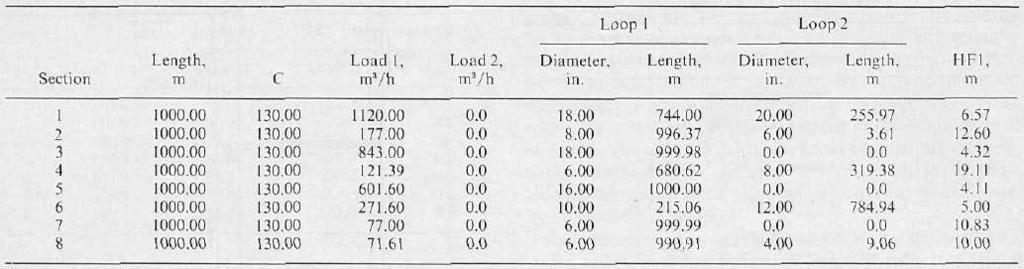 890 ALPEROVITS AND SHAMIR: DESIGN OF WATER DISTRIBUTION SYSTEMS TABLE 5a.