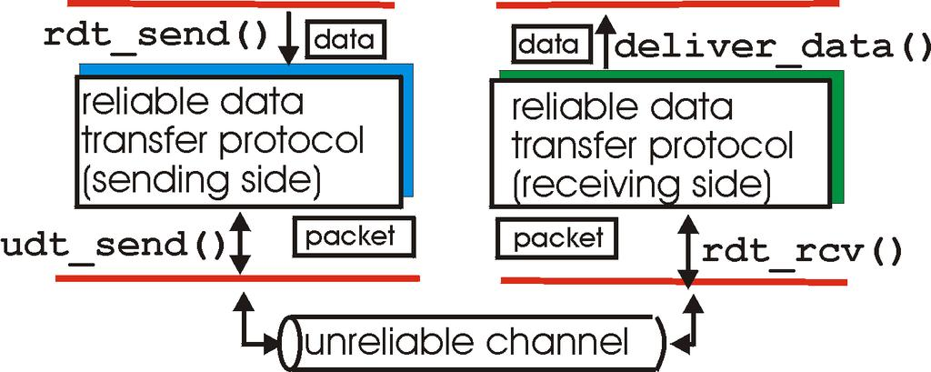 Reliable data transfer: getting started rdt_send():