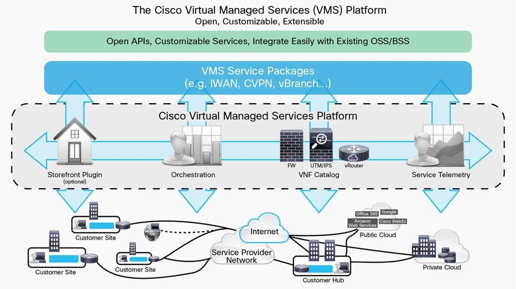 Data Sheet Cisco Virtual Managed Services SD-WAN Made Simple for Service Providers Cisco Virtual Managed Services (VMS) is a cloud native solution for service providers to automate, innovate and