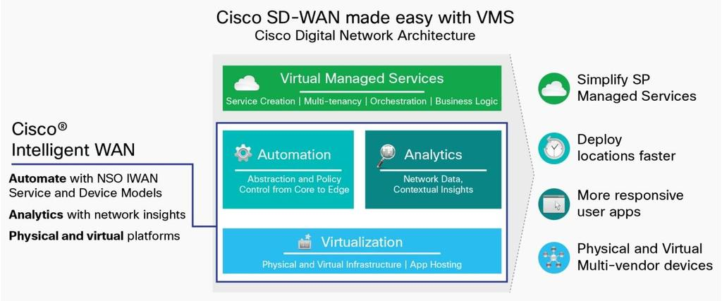 How our Cloud Managed IWAN service can help Cisco s Cloud Managed IWAN delivers an SD-WAN solution that leverages Cisco s Intelligent WAN enterprise service offering and packages it in a scalable,