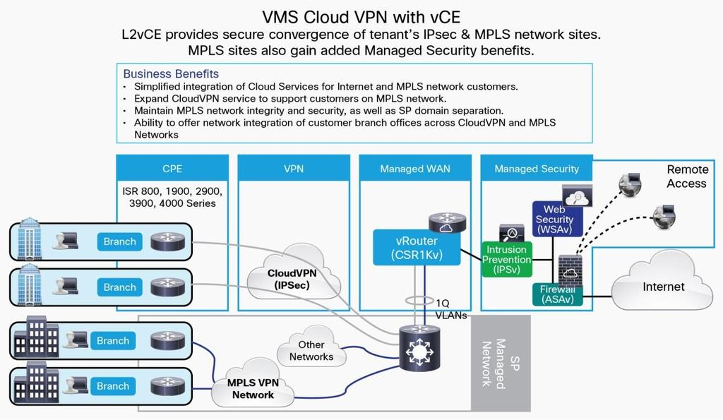VMS Cloud VPN with Virtual Converged Edge Features Firewall policy provisioning LTE CPE support Up to 500 Mbps throughput per customer Up to 750 ASAv remote access users Description Allows the tenant