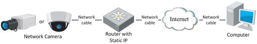 2. Assign a LAN IP address, the subnet mask and the gateway. Refer to Section 2.1.2 for detailed IP address configuration of the network camera. 3. Save the static IP in the router. 4.