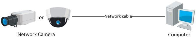Refer to the Figure 2-2 to set network camera over the LAN via a switch or a router. Figure 2-1