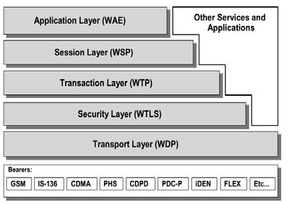 The Wireless Application Protocol (WAP) Via the development of the Internet and the telecom industry, the convergence of the Internet and wireless devices such as cellular phones and PDAs finally