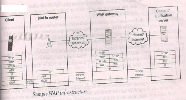 WAP Infrastructure WWW programming Model WAP programming Model Wap gatewy protocolstack WAP Profile -OTP WAP profile WAP browser requires a set of parameters to build a connection to an internet