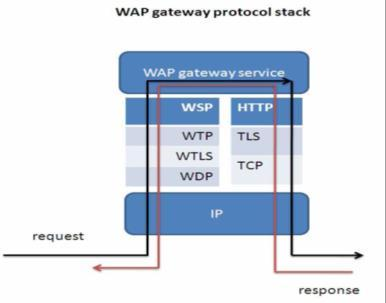 of profiles can be stored in a mobile phone is limited to 3 or 5.in some case with a fixed one profile. Very restricted to one WAP gateway of their Provider.
