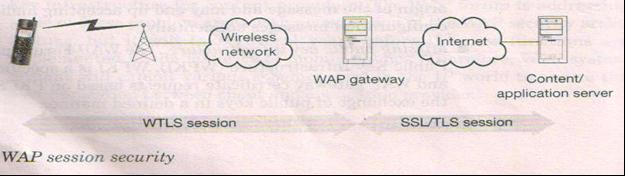 WAP security issues End End Security Missing secure authentication Unauthenticated OTP Missing public key Infrastructure WAP provides security with the help of WTLS, which involves Diffie Hellman key