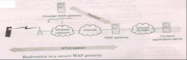 Redirection to secure WAP gateway is another method to solve the security issue The end to end security is achieved through TLS What is WML? WML stands for Wireless Markup Language.