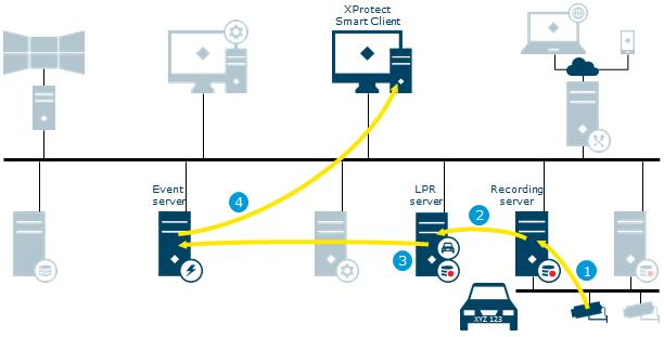 XProtect LPR Process Port Protocol Bandwidth 1 Live streams from cameras configured for LPR (License Plate Recognition) retrieved by the recording server Typically 80 Typically RTSP, UDP, TCP/IP
