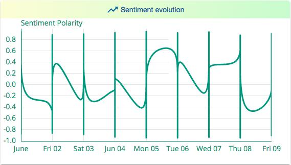 analyse. This element displays a line chart showing the sentiment evolution.