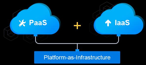 JELASTIC PLATFORM AS INFRASTRUCTURE Jelastic provides enterprise cloud software that redefines the