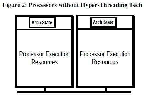SMT implemented processors- Hyper Threading Architecture