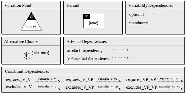 B.2 Framework for Software Product Line Engineering As in any SPL development method, variability is an important concept. Figure B.4, obtained from Pohl et al.