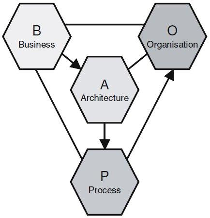 B.2 Framework for Software Product Line Engineering Figure B.5: BAPO Model Architecture: the technical means to build the software.