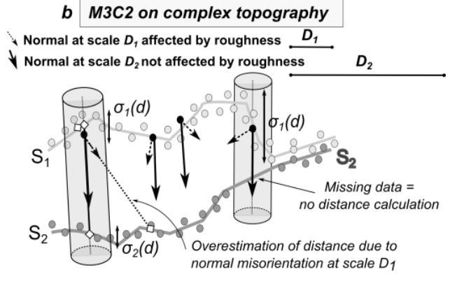 , Accurate 3D comparison of complex topography with