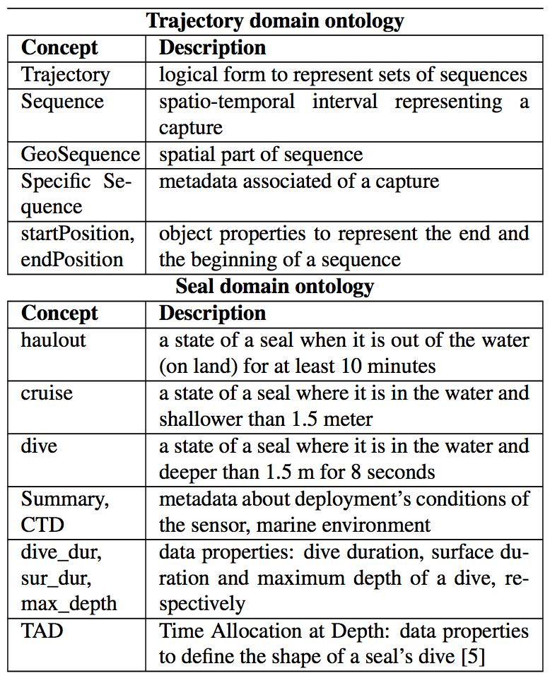 Table I. SEAL TRAJECTORY ONTOLOGY DICTIONARY Figure 3. The OGC geometry object model hierarchy B. OGC model in Oracle Spatial III.