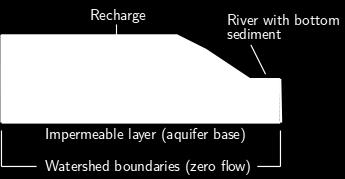 The model has several boundary conditions: Zero lateral flow at left margin (boundary of watershed) Exchange with river at right margin (leaky aquifer approach, river water level can vary over ) No