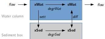 The model is implemented in two versions. In the single-object version, water and sediment compartment are treated together as a single object, resulting in an ordinary, 0-dimensional ODE model.