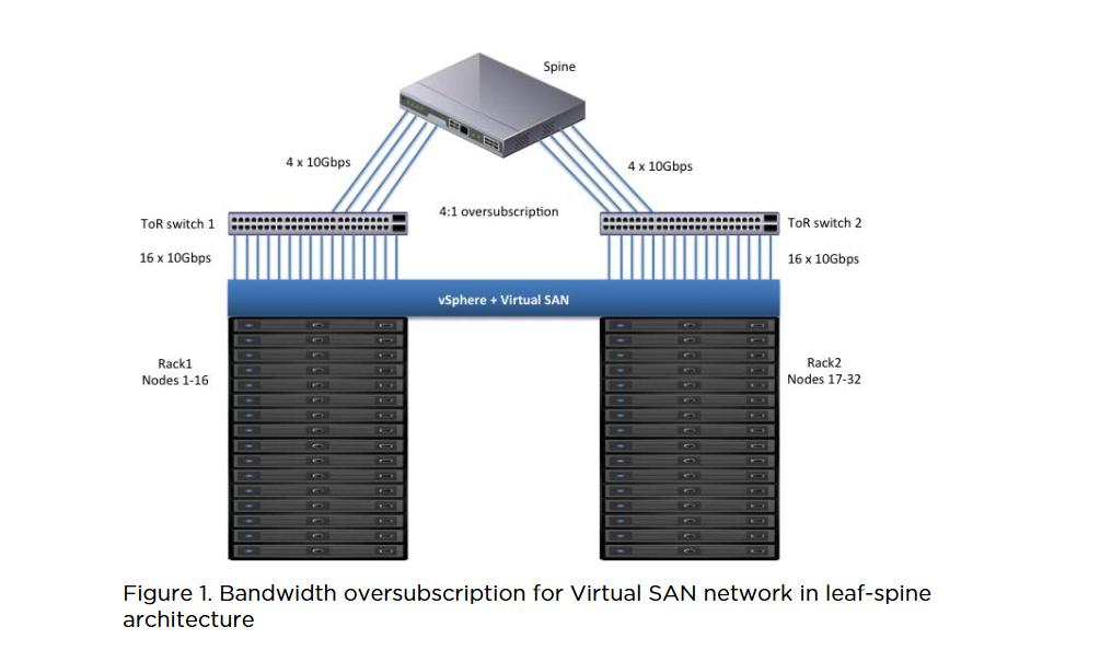 in Figure 1. The impact of network topology on available bandwidth should be considered when designing your vsan cluster.
